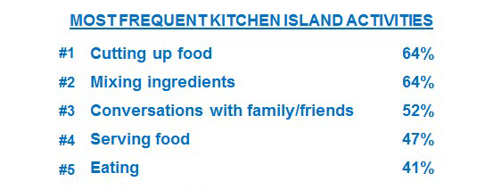 5 Most Frequent Kitchen Island Activities
