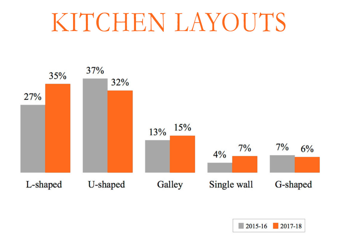 Most Popular Kitchen Layout 2018 Houzz Study