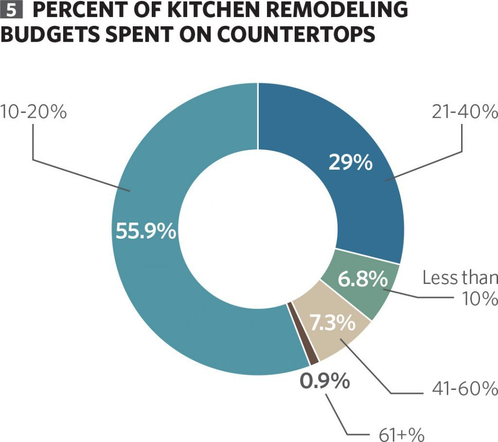 Percent of Kitchen Remodeling Budgets Spent on Countertops