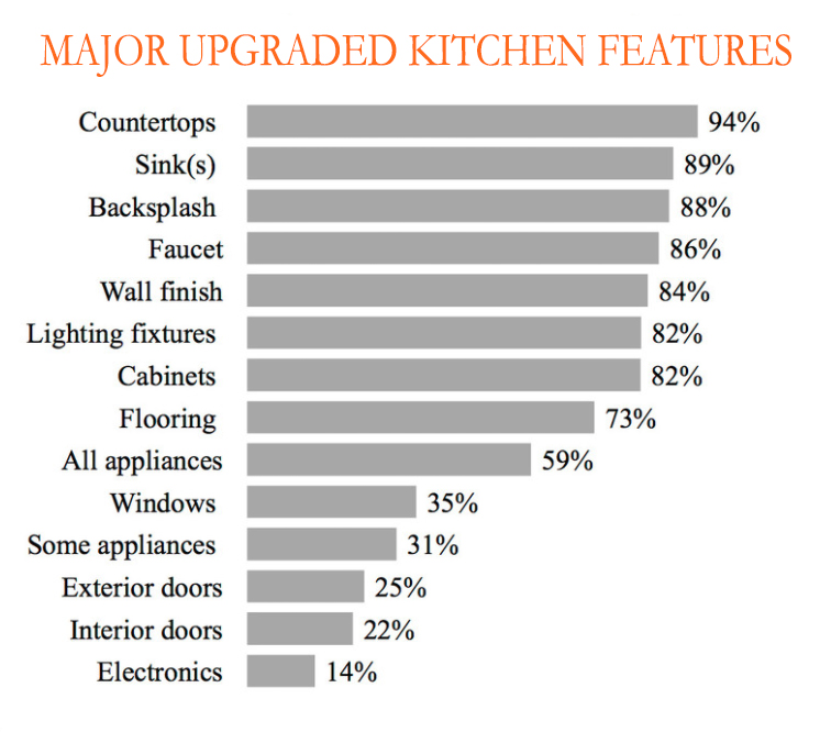 Most Popular Feature to Upgrade in a Kitchen Renovation are Countertops